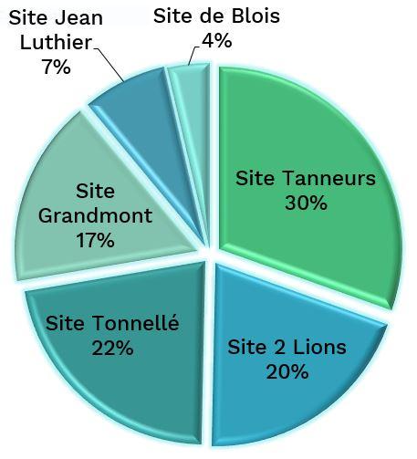 27 990 étudiants à l'université de Tours répartis sur 6 différents sites d'études