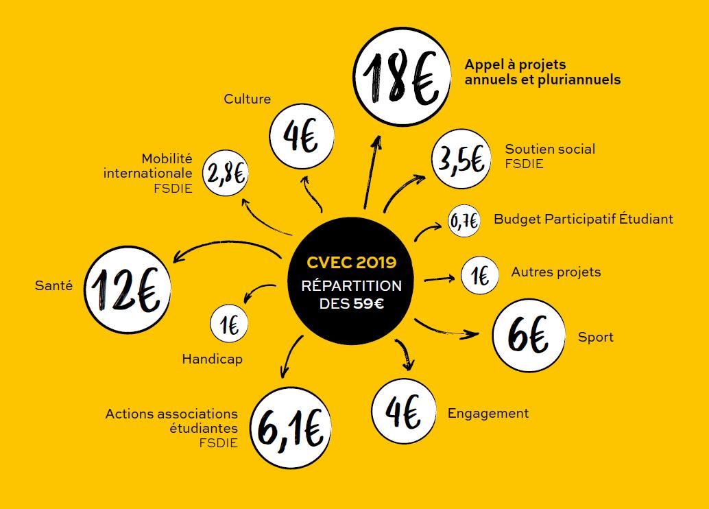 Graphique CVEC