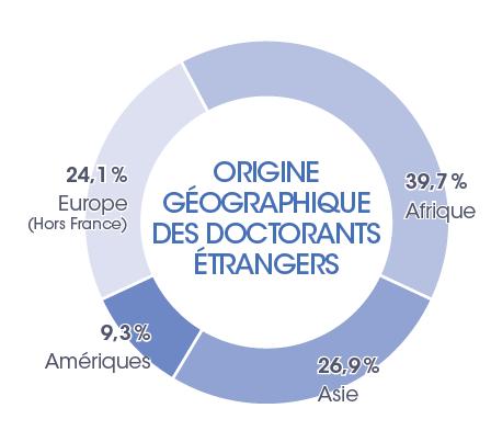 Origine géographique des doctorants étrangers